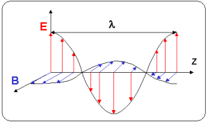 Onde electromagnetique