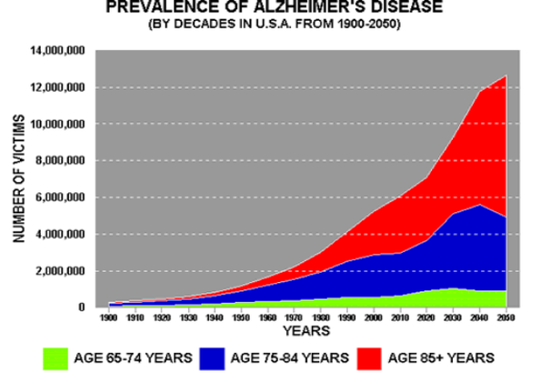 Alzheimers-Incidence